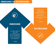 Inbound vs Outbound : Quelle stratégie marketing adopter pour un territoire ?